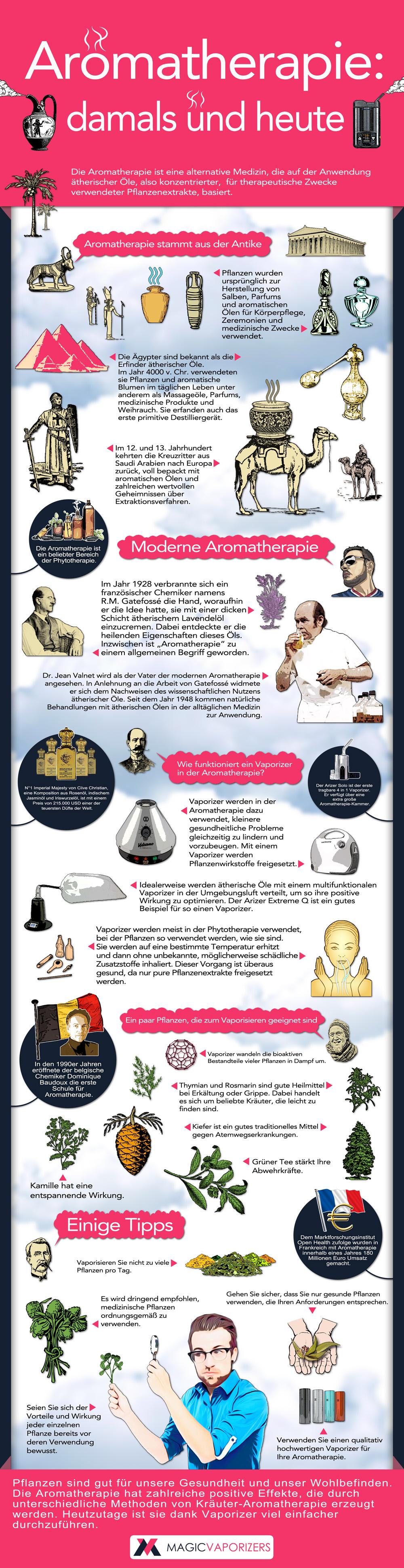 Aromatherapie Infographic in German for Magic Vaporizers