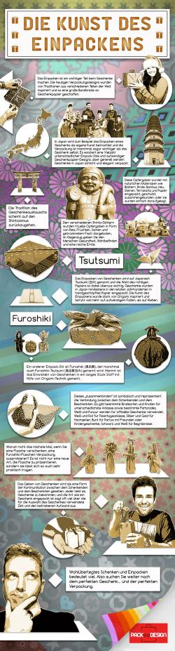 The Art of Wrapping.. German infographic for social media for Pack and Design